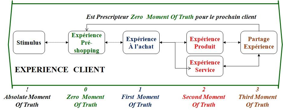 Stratégie de pricing, Zero Moment Of Truth, veille et  état de l'art
